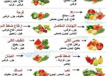 العلاج بالعصير